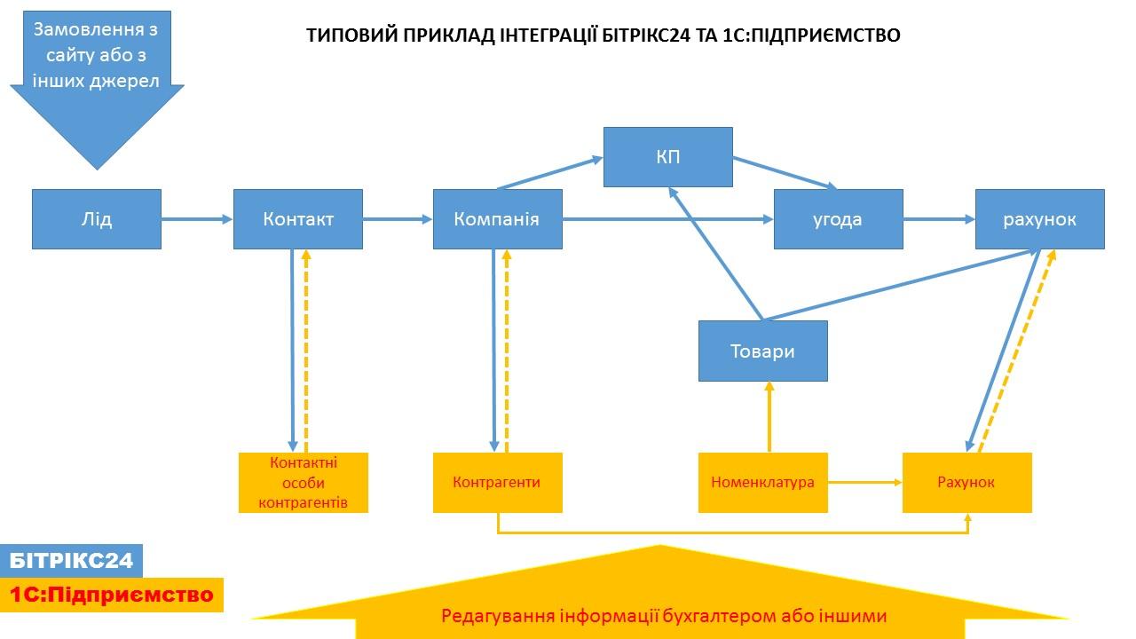 схема как проходит обмен между 1С:Підприємство и Битриксом