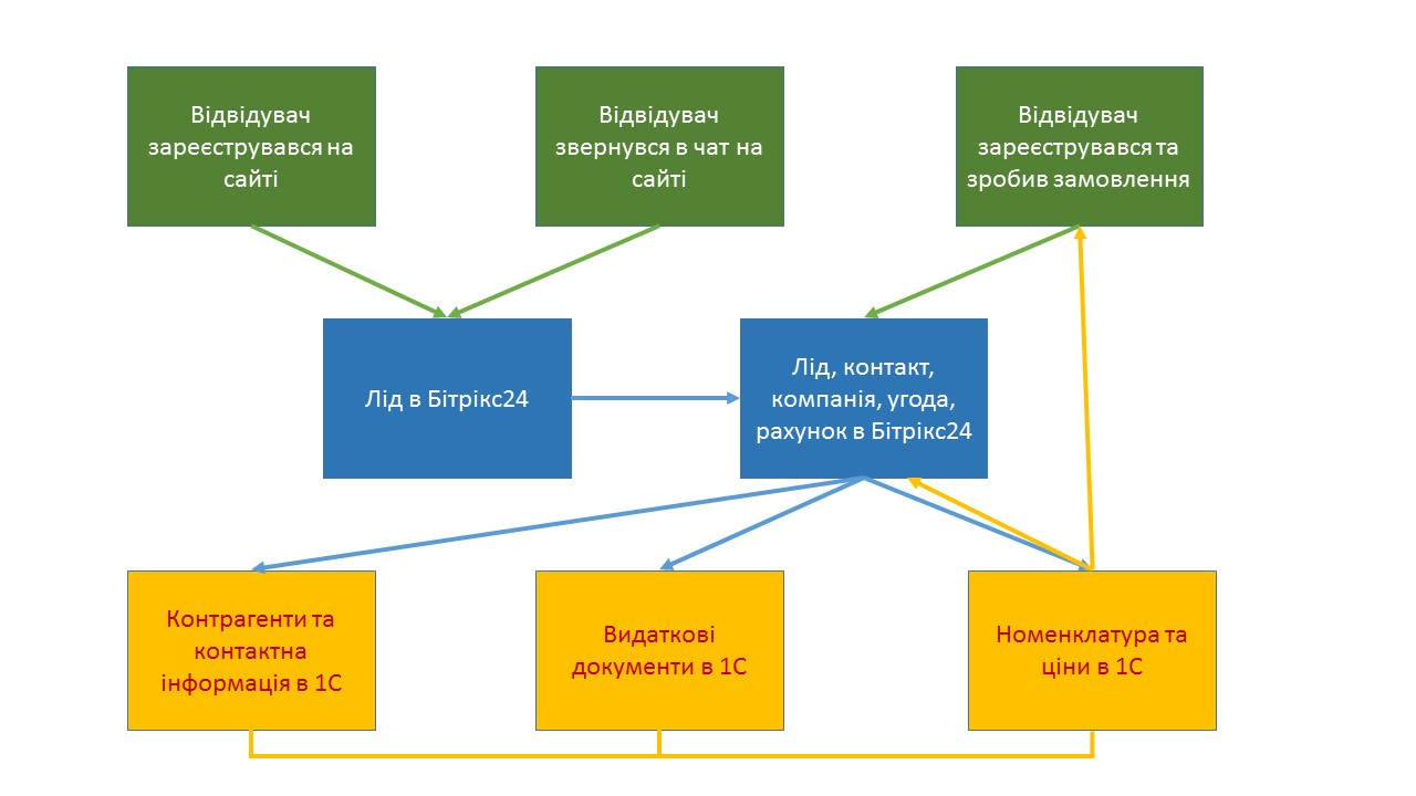 схема как проходит обмен между Интернет магазином, Битрикс24, и 1С