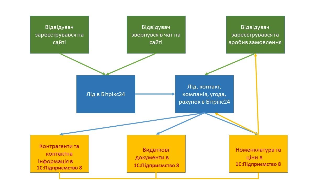 схема как проходит обмен между Интернет магазином, Битрикс24, и 1С:Підприємство